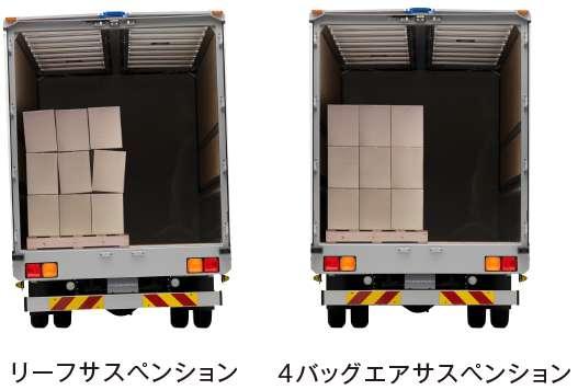 ハイトセンサーの働きで荷台は水平に維持されます。