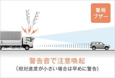 ミリ波レーダー+カメラが前方の低速走行車を検知。追突の恐れがあると、ドライバーへ警報が作動