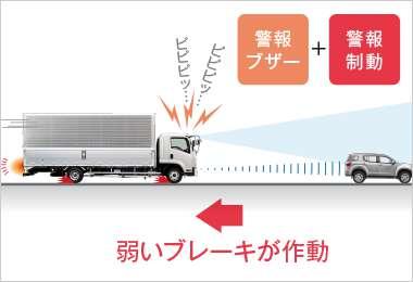 追突の可能性のある距離になると、早期に警報音と弱いブレーキの作動によりドライバーに注意を喚起。