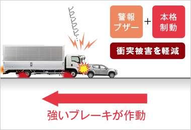 危険回避が行われず追突が避けられないと判断すると、強いブレーキが作動し追突被害を軽減。