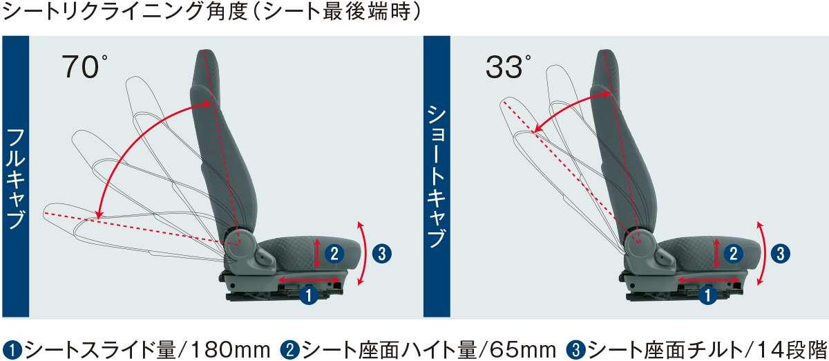 自動体重調整機構付エアサスシート