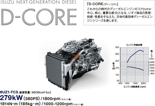 D-CORE(ティーコア)6UZ1-TCS 総排気量:9839cm3(cc)279kW(380PS)/1800rpm