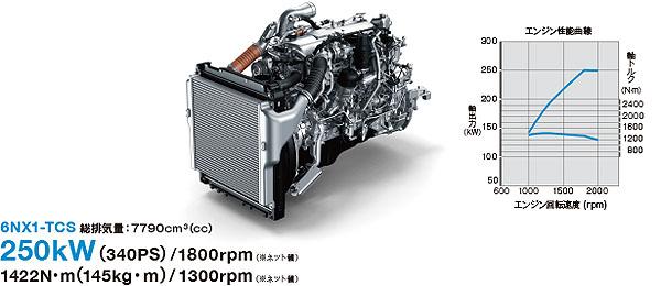 D-CORE(ティーコア)6NX1-TCS 総排気量:7790cm3(cc)250kW(340PS)/2000rpm