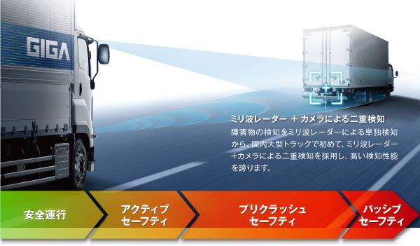 ミリ波レーダー + カメラによる二重検知 障害物の検知をミリ波レーダーによる単独検知から、国内大型トラックで初めて、ミリ波レーダー+カメラによる二重検知を採用し、検知性能が大幅に向上しました。