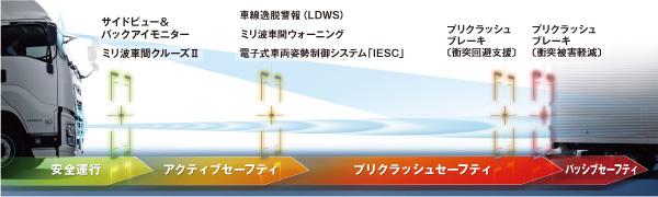 安全運行→アクティブセーフティ→プリクラッシュセーフティ→パッシブセーフティ