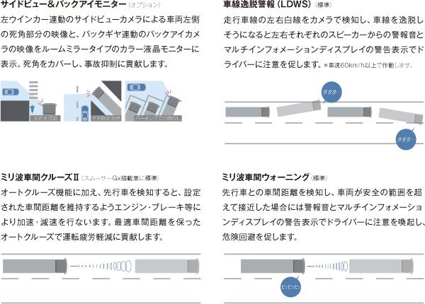 サイドビュー&バックアイモニター 車線逸脱警報 ミリ波車間クルーズⅡ(スムーサーGx搭載車に標準)ミリ波車間ウォーニング
