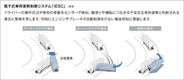 電子式車両姿勢制御システム「IESC」(標準)